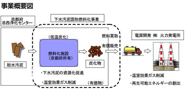 京都府の下水処理施設で汚泥を燃料化 Jパワーなどがリサイクル事業