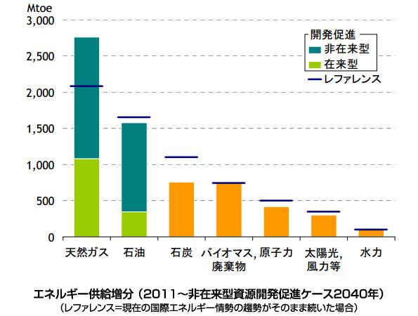世界の再エネ、2040年には3.9倍の見通し 省エネ対策で消費量大幅削減も