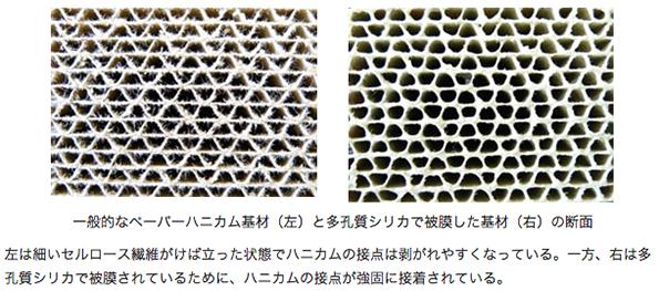 ペーパーハニカム構造体の新しい被膜技術 強化・耐水・低コスト化など