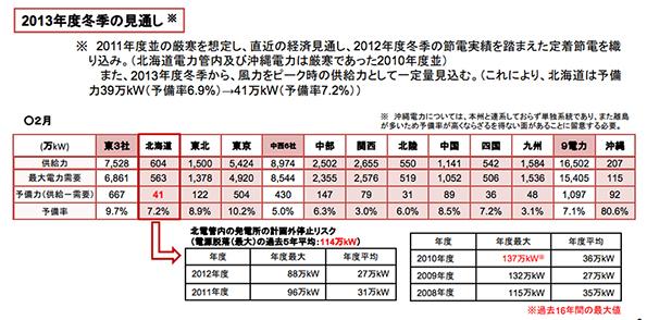 経産省「原子力ゼロでも今冬は電力予備率3%確保できそう」 ただし北海道だけ節電要請