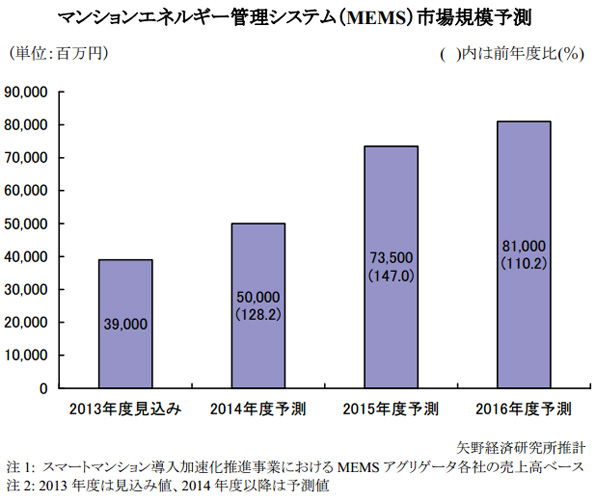 MEMS市場、2013年度は390億円 2016年は810億円に拡大か