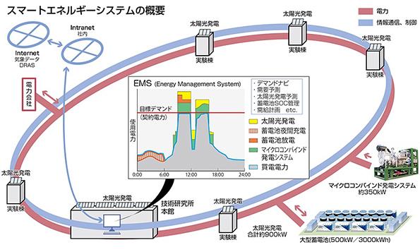 大林組、技術研究所にスマートエネルギーシステムを構築 次世代技術を実証