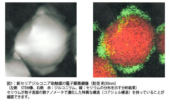 NEDOなど、排ガス浄化用の触媒材を新開発 希少金属セリウム使用量30%低減