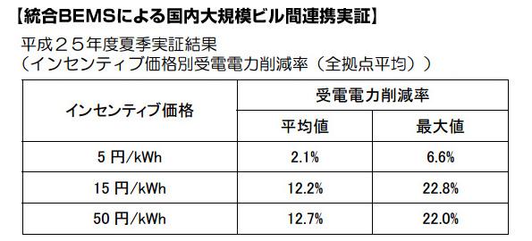 横浜市、今夏のデマンドレスポンス結果を発表 統合BEMSで22.8%、家庭部門で15.2%