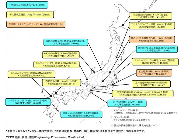 千代田化工とソーラーフロンティア、全国で計86MWのメガソーラーの工事を受注