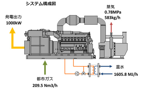 三菱重工と東京ガス、発電出力1,000kWの高効率ガスコジェネシステムを開発