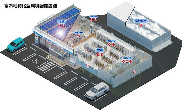 秋田県のローソンに「氷室」 雪を貯めて夏の冷房に 太陽熱や地中熱も利用