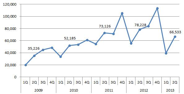住宅用太陽光発電、やっぱり減少 7~9月は前年同期比約15%減