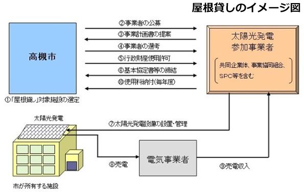 大阪府高槻市、公共施設の屋根貸しによる太陽光発電事業者を募集