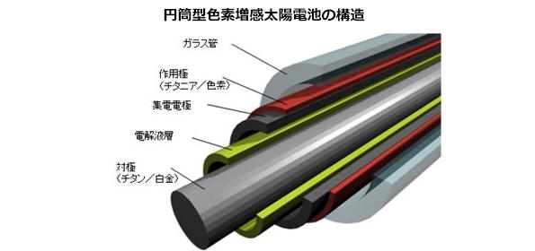 色素増感太陽電地の「完全封止」成功 ソーラーシェアリングでの利用に期待