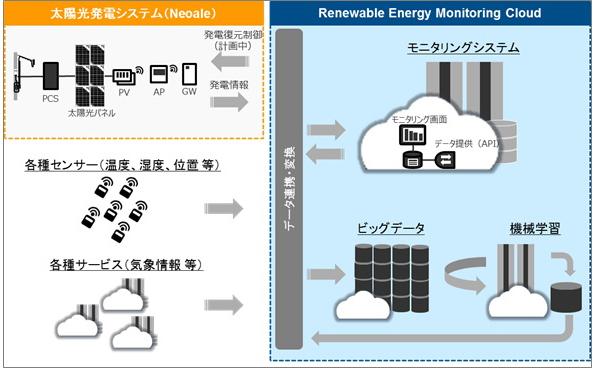 太陽光発電所の管理システム、福島県で研究開発開始 クラウドを活用