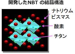 九州大が新しい伝導体を発見 燃料電池(SOFC)の低温動作・低価格化に期待