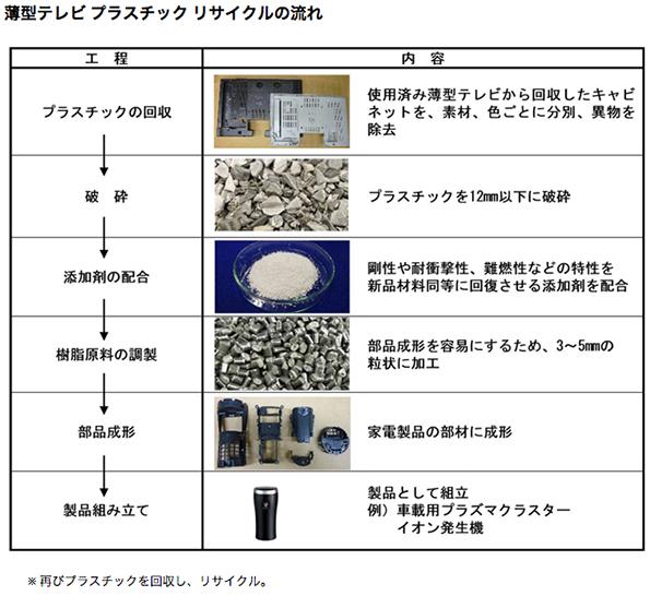 シャープ、薄型TVに使われるプラスチックのリサイクル技術を開発