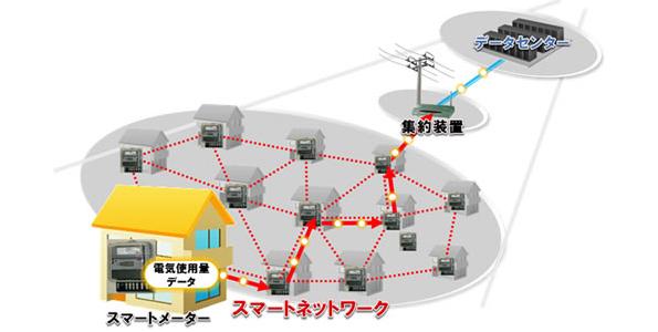 富士通のスマートメーター技術が国際技術標準に 関西電力でも200万台で採用