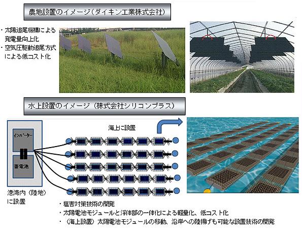 壁面・水上・ベランダ設置など NEDOの太陽光発電の設置場所開拓実験が開始