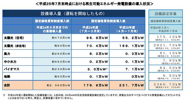 再生可能エネルギーの発電設備導入量、7月末時点のデータ公表