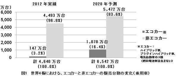 2020年にはエコカーのシェア約16%、燃料電池車も15万台規模か