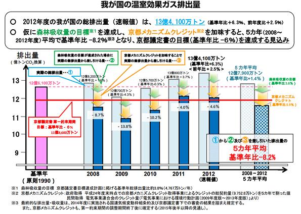 2012年の温室効果ガス排出量が発表 日本、京都議定書目標達成の見込み