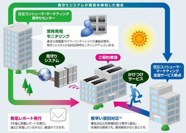 50kW未満クラスの産業用太陽光発電システムに20年の長期保守サービスが登場
