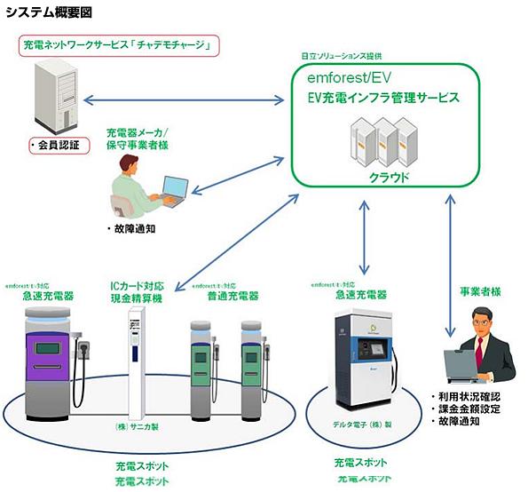 日立の電気自動車充電インフラ管理サービスと「チャデモチャージ」が連携