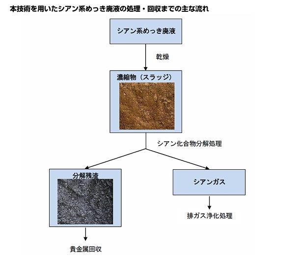 田中貴金属、廃液無害化と金・レアアースなど有価金属の回収技術を確立
