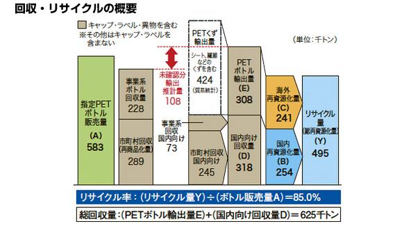 回収したペットボトル、2012年度は半分輸出 ほとんどは中国へ