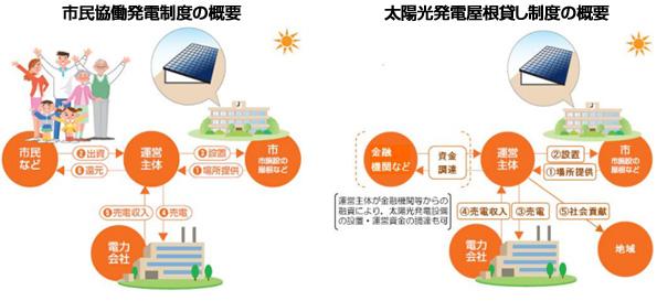京都市の31施設、「市民出資型&屋根貸し」で太陽光発電事業者募集