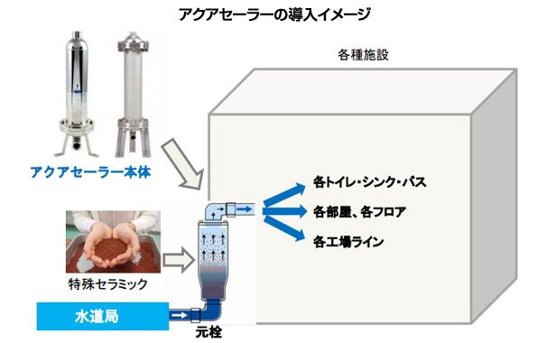 セーラー万年筆、日本治水と提携し水処理装置事業に参入
