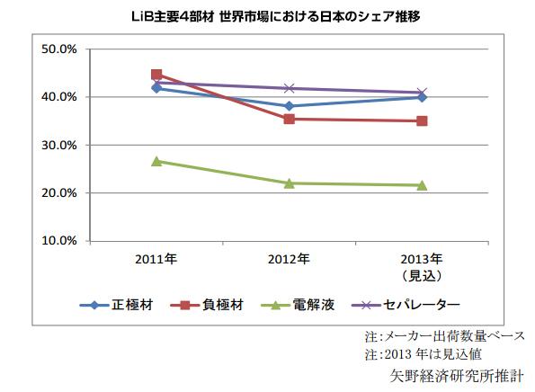 リチウムイオン電池部材の世界市場、2013年は伸びず