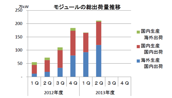 太陽電池モジュールの国内出荷量、2013年第2四半期は前年比3.3倍