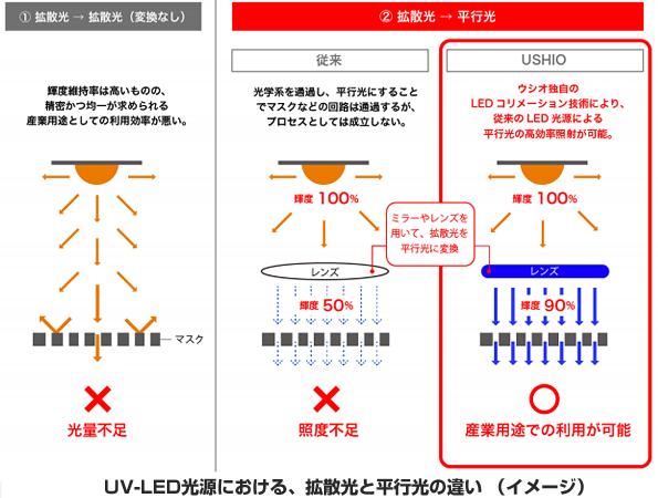 ウシオ電機、LED光を高効率で平行光に変換 リソグラフィプロセス用途に来夏製品化