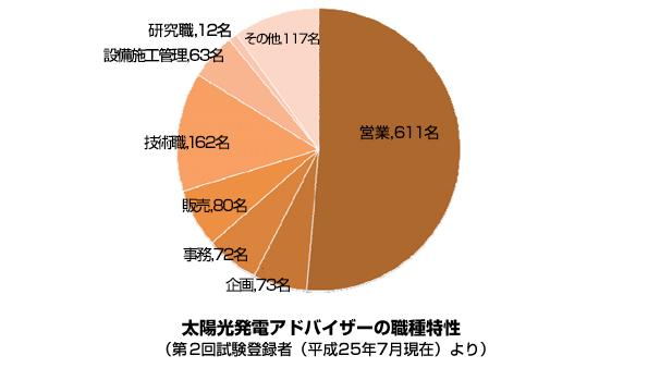「太陽光発電アドバイザー」試験、新たに676名合格 合格率約52%