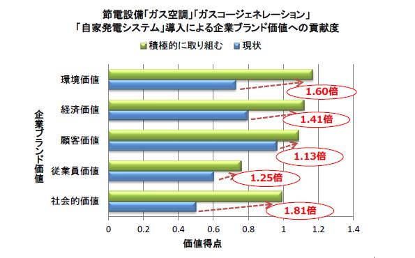 節電設備導入で企業の経済価値が1.4倍に 関西大などが調査