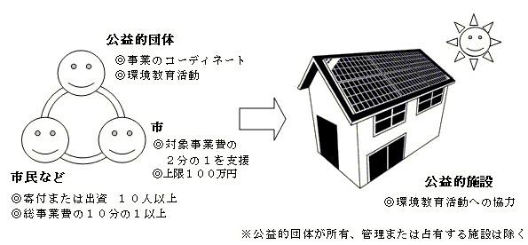 埼玉県川口市、市民出資の公共施設屋根の太陽光発電に補助金