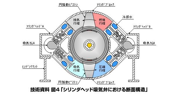 新開発「円弧動エンジン」、燃費1/3、重量10%以下 開発元が提携企業募集中