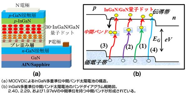 JSTなど、化合物系太陽電池による太陽光の高効率吸収で新技術を実証