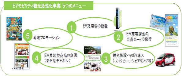 JTB、全国の観光・宿泊施設に電気自動車用充電器を無料で1,000基設置