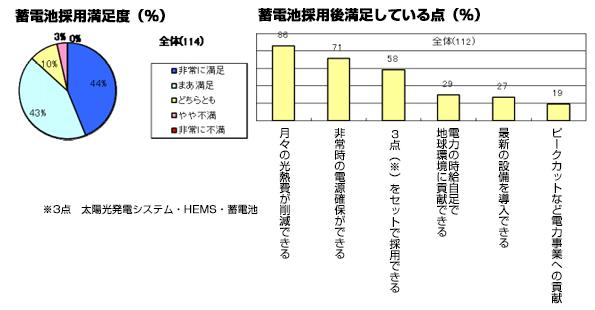 家庭用蓄電池の利用、満足度は87% 積水化学などが調査