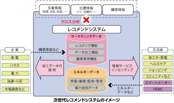凸版印刷と富士通、HEMSの情報をマーケティングに利用するシステムを開発