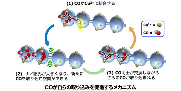 一酸化炭素を高効率に分離・回収する新材料 排気ガスを資源に