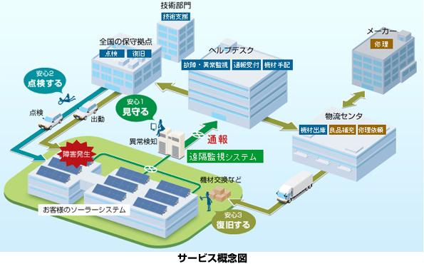 オムロンの太陽光発電遠隔監視保守サービス、グレードアップし精度向上