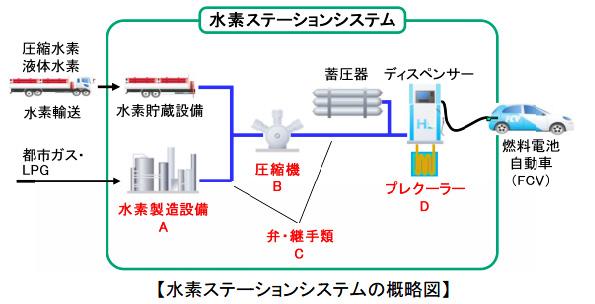 愛知県、燃料電池・水素エネルギー分野の製品開発支援セミナー開催