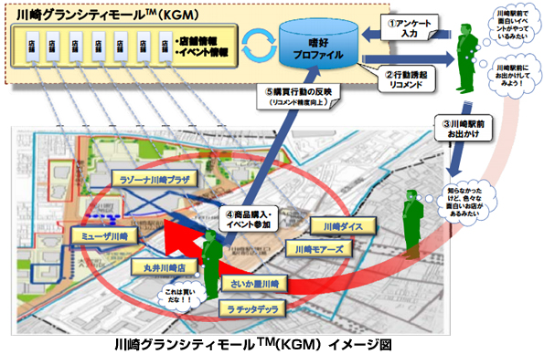 神奈川県・川崎駅周辺でスマートコミュニティ実験 ウェブと連携し商業活性化