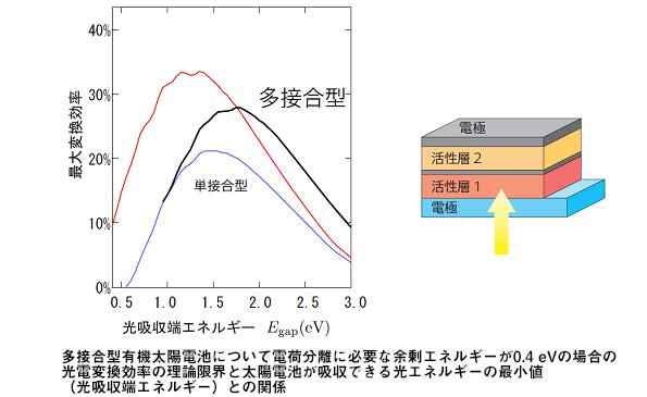 有機太陽電池の変換効率、理論上の限界が判明 最大は約21%