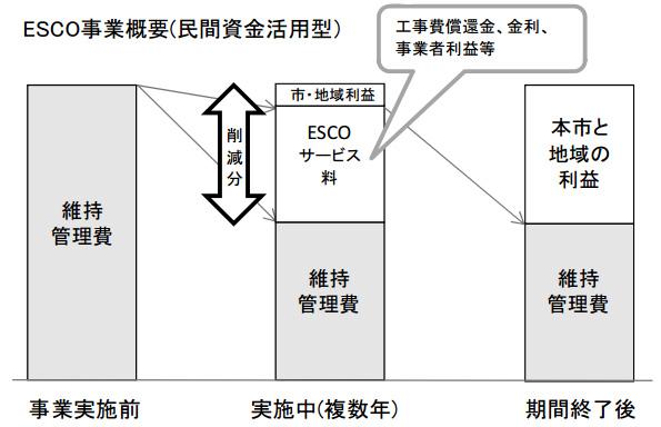 横浜市、市内の道路灯11万基をESCO事業でLED照明に切替え 提案募集中