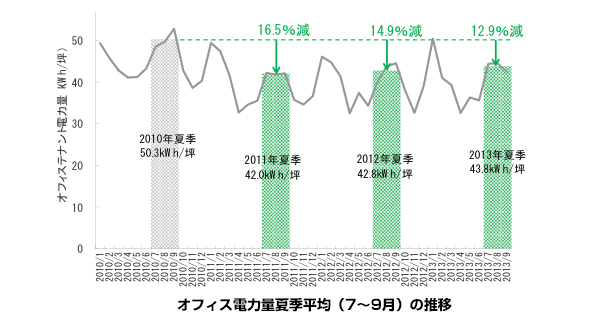テナント企業の消費電力、3年連続で震災前比10%以上減 夏の節電が定着