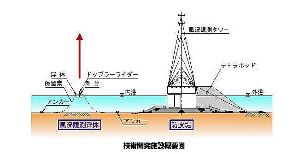 秋田県能代港で洋上の風況観測に関する新技術の実験開始