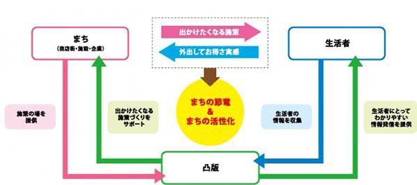 福岡県で地域EMSの実験 電力ピーク時に外出するとお得なサービス