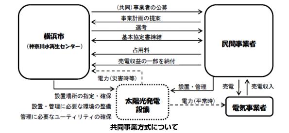 横浜市、下水処理施設で太陽光発電 共同事業者の公募を開始