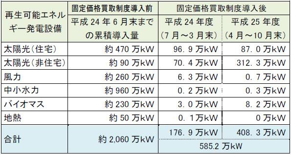 再生可能エネルギーの発電設備導入量、10月末で累計585万kW